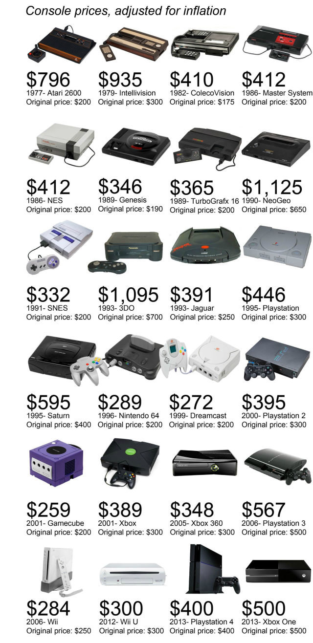 Consoles would cost in todayâ??s dollars