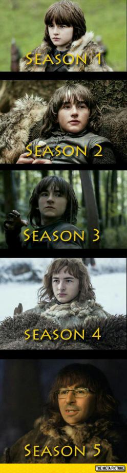 The Evolution Of Bran Stark