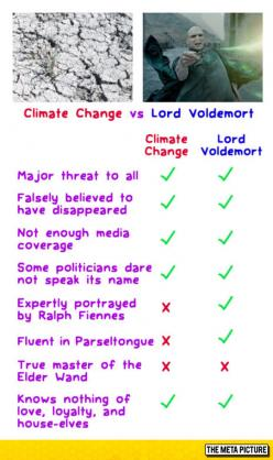 Climate Change Vs. Lord Voldemort