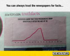 Newspapers Facts