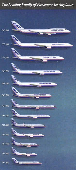 Boeing Family.  I've been on all these airplanes...except maybe the 717.  I can't really remember ever being on that one.: Boeing Family, Aviation, Airplanes Except, Aircraft, Airplanes Commercial, Jet, Commercial Plane