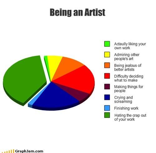 Professional Artist is the foremost business magazine for visual artists. Visit ProfessionalArtistMag.com.- www.professionalartistmag.com: Artist Humor, Artists, Quotes, So True, Funny Stuff, Artist Life, Artist Problems Truths, Drawing, Pie Charts