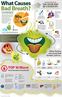 What Causes Bad Breath?  Canyon Ridge Pediatric Dentistry, Parker & Castle Rock, CO.  www.canyonridgepediatricdentistry.com
