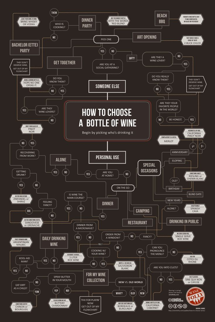 "Como elegir el #vino  www.LiquorList.com  ""The Marketplace for Adults with Taste"" @LiquorListcom   #LiquorList: Wine, Choose Wine, Food, Wine Infographic, Flowchart, Bottle, Infographics, Drinks"