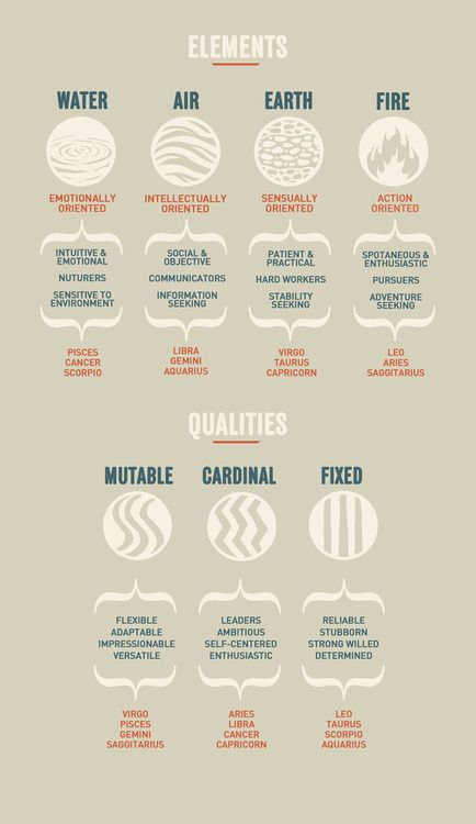 Infographic that categorizes the zodiac signs by their elemental correspondence and the personalities each elemental grouping yields.  Then a second Infographic comparing the zodiac signs to 3 qualities (mutable, cardinal,  fixed) and the personality or q