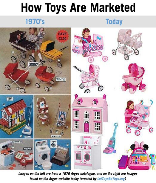 """""""toy advertisements actually appeared to be the least gendered around 1975"""" via Ms Magazine: Gender Stereotypes, Gender Role, Girls, Color, Toys, Pink, Kid"""
