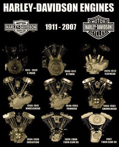 Harley-Davidson Engine Timeline.  The 1st four engines were in alphabetical order, that's how I remember.  Flathead, Knucklehead, Panhead, Shovelhead.: Harley Stuff, Harley Engines, Davidson Engines, 1911 2007, Engines 1911, Harley Davidson Motorcycle
