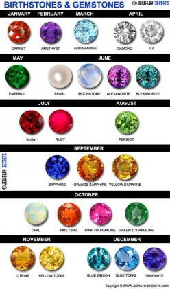Birthstones & Gemstones: Ideas, Crystals Gems, Official Birthstone, Birthstone Chart, Birth Gemstones, Colorful Gemstones, Birthstone Gemstones, Birthstones Chart, Birthstones Gemstones