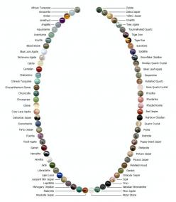 Chart of various gemstone beads, great for finding the right one. However, the OCD in me really wants to re-arrange these by color.: Gemstone Pendants Beads 6 Jpg, Gemstone Beads Jewelry, Gemstones Jewellery, Crystals And Gemstones Jewelry, Jewelry Bead,