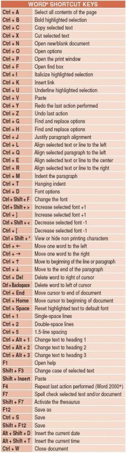Knew most of these. But my goodness are these useful when working.: Short Cut, Microsoft Word, Lifehack, Word Shortcuts, Computer Shortcut, Keyboard Shortcuts, Shortcut Keys