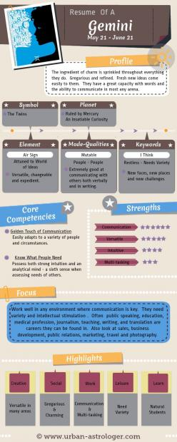 Resume of a Gemini - Gemini At Work - Understanding a #Gemini from a work and career perspective. A useful #infographic to help understand the core competencies, strengths and communication skills of this #zodiac sign.: Zodiac Signs, Core Competencies, He