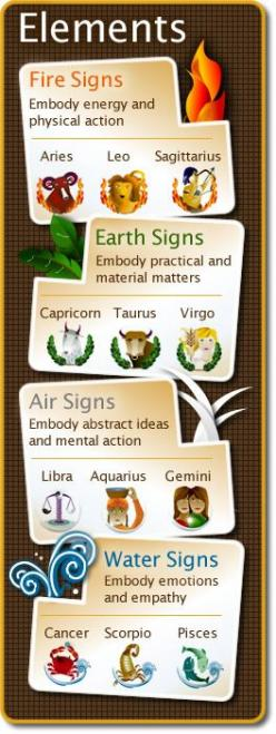 Your Essential Birth Report ~ funny thing, my mom, dad, and sister are all earth and I'm the only fire sign in my family: Aries Libra Capricorn, Air Signs Zodiac, Zodiac Elements, Element Signs Zodiac, Astrology Elements, Astrological Elements, Fire E