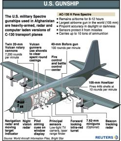 "AC-130 Spectre.  This is the best of the heavy hitters.  Over seas this thing was a life saver.  When we heard those engines ""humming"" you knew it was all gonna be ok.: C 130Gunship Gif, C-130 Gunship, Aircraft Military, Ac 130 Gunship, C130 Gunsh"