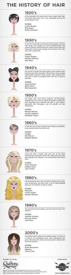 An infographic on the evolution of women's hairstyles from the 1920's until now. #MonumentalHair: 50S Hair Style, Hairstyles, Hair History, Hair Styles, 50'S Hairstyle, 20S Hairstyle, 2000