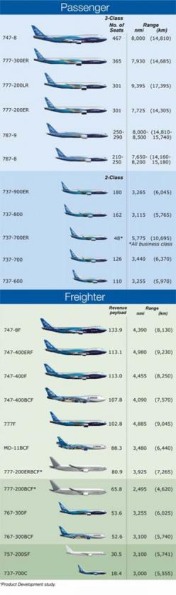 Boeing series of aircraft - passenger & freighter airplanes.  Cool graphic.: Aerospace, Graphic, Boeing Fleet, Freighter Airplanes, Airplanes ️