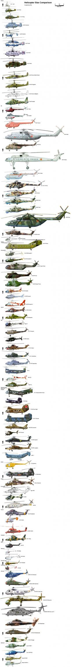 comparaison-taille-helicoptere - La boite verte: Picture, Military Aircraft Helicopters, Airplane, Military Helicopters, Helicopters Com, Aviones Helicópteros Aircrafts, Russian Helicopters