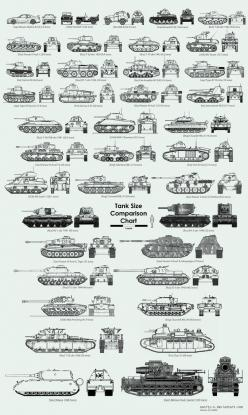 http://files.flyforoxas.webnode.pt/200000027-8b3888c325/WW2_Tank_Size_Comparison_Chart_by_Sanity_X.jpg: History, Charts, Ww2 Tank Size Comparison Chart, Ww2Tanks, Military Tank, Tank Size Comparison Chart Jpg, Ww2 Tanks, Photo