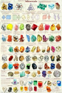 """Includes all 6 crystal classes and presents the physical properties: hardness, habit, luster, cleavage, specific gravity, color, fluorescence, and streak.- $15.00 24"""" X36"""" and it LOOKS so neat. would love for kids room!: Charts, Rocks Minerals, Ge"""