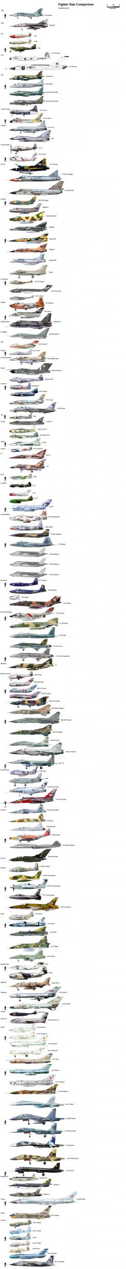 pinterest.com/fra411 #Plane Scales...cool!: Fighter Planes Jets, International Plane, Aircraft, War Planes, Fighter Jet, Airplanes ️, Plane Comparisons, Military Airplane