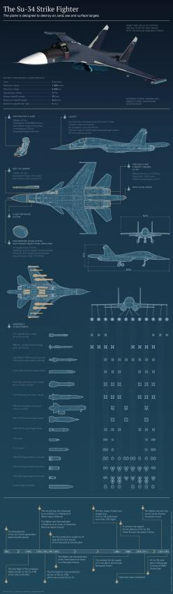 Russian Air Force : The Su-34 Fullback is the most advanced jet the Russian Air Force has deployed to Syria. | Su-34 infographic #military #airforce: Aviation, Military Jet, Military Airforce, Strike Fighter, Aircraft Fighter, Jets Helis, Infographics, In