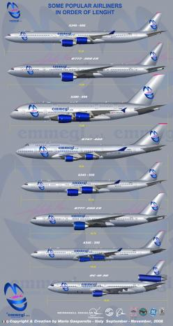 Size comparison: Airplanes Illustration, Things Aviation, Airplane Lengths, Airports Airplanes, ️Airplane ️, Airliner Size, Airplane Cham