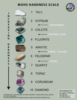 The Mohs scale of mineral hardness characterizes the scratch resistance of various minerals through the ability of a harder material to scratch a softer material. It was created in 1812 by the German geologist and mineralogist Friedrich Mohs and is one of