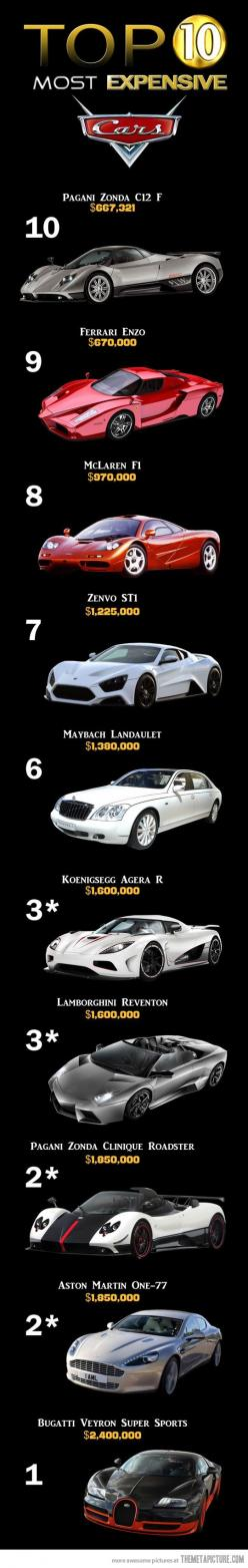 The #Most Expensive #Cars In The World SealingsAnd click on http://www.amazon.com/gp/product/B00RZ1TKYE: Most Expensive Car, Expensive Cars, Top 10, Tops, Supercars, Dream Cars, Super Cars, Auto, Top10