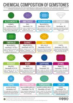 What Causes the Colour of Gemstones?: Gemstones, Stuff, Gem Stones, Mineral, Chemistry, Rock, Chemical Composition, Science