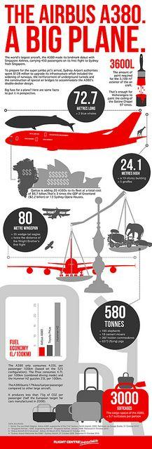 Airbus #webdesign: A380 Infographic, Worlds Largest, Airplane, Largest Aircraft, Aircraft Infographic, Infographics, Airbus A380