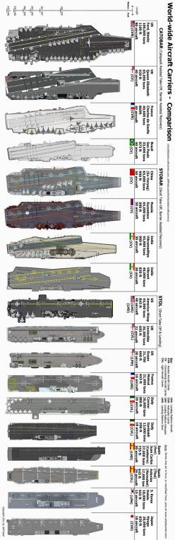 Aircraft Carriers Comparison.: Military Ships, Ships Military, Stuff, Aircraft Carrier, Warships Subs Tanks, Baby, Submarine, Battleship