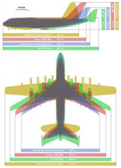 An overlay diagram showing four of the largest airplanes ever built, the Hughes H-4 Spruce Goose (aircraft with the greatest wingspan), the Antonov An-225 Mriya (the largest aircraft), the Boeing 747-8 Intercontinental (the largest version of the Boeing 7