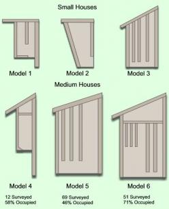 Bat House Plans, get rid of those mosquitos!: House Design, Birdhouse, Bathouse, Owl House, Garden, Animal
