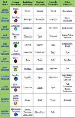 birthstones I was hoping to find a different color for july I thought it was hopeless: Birthstones All, Birthstone Chart, Semi Precious Birthstones, Birthstones Zodiac Signs, Kid Birthstones, Birthstonechartspx0 Jpg Photo, Birthstones Chart, Birthstones T