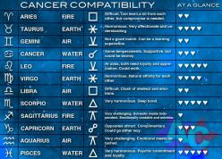 CANCER ZODIAC COMPATIBILITY CHART: Cancer Click, Cancer Baby, Cancer Horoscope, Boyfriend, Cancer 69, Zodiac Cancer Moon, Cancer Compatibility, Cancer Facts, Cancer Zodiac Compatibility