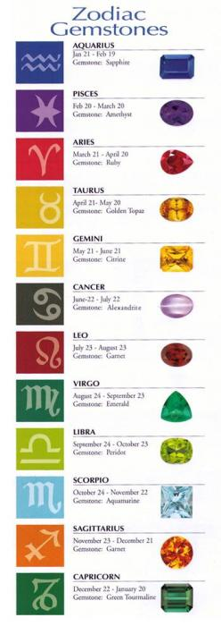 gemstones and their meanings | traditional wedding anniversary gemstones year gemstone 1st red garnet ...: Zodiac Signs, Zodiac Gemstones, Zodiac Birthstone, Zodiac Stones, Birthstones, Aquamarine, Birth Signs, Birth Stones