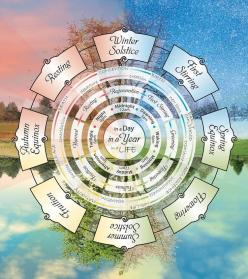 In a day ... In a year ... In a life: Wheel Of The Year, Year Wheel, Wheels, Witchy Poo Stuff, Forest, Shadows, Day Year Life Cycle, Pagan Spirituality