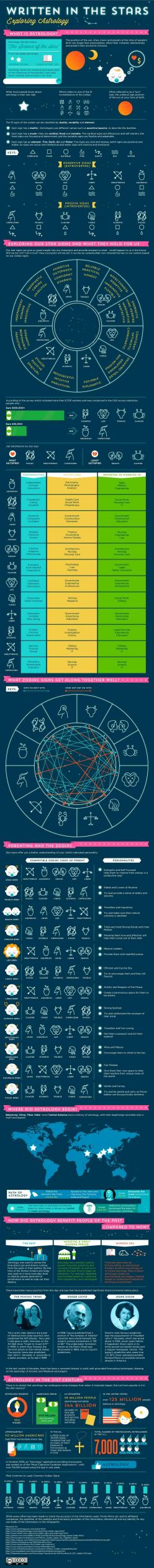 #INFOgraphic > #Astrology 101 : People from Mirror Horoscopes Team compiled this infographic in an effort to give us a better understanding of what each star sign means in terms of characteristics, relationships and even the jobs we choose. Following t