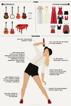 Interesting things about Taylor Swift's RED tour... um, wow! Glad I got to witness it firsthand.: Taylor Swift Red Tour, Redtour Red, Red Taylorswift, Queen Taylorswift, Tswizzle Redtour, Taylorswift Swiftie, Swift S Red, Redtour Tsfacts