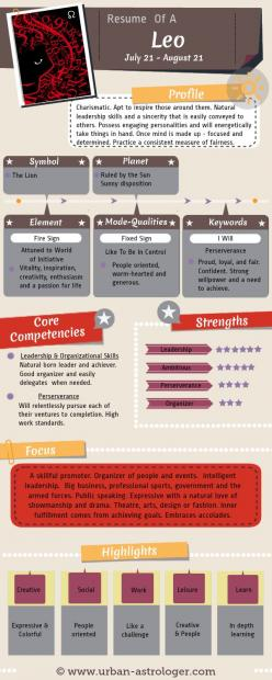 Resume of a Leo - Leo At Work - Understanding a #Leo from a work and career perspective. A useful #infographic to help understand the core competencies, strengths and communication skills of this #zodiac sign.: Zodiac Signs, Core Competencies, Help Unders