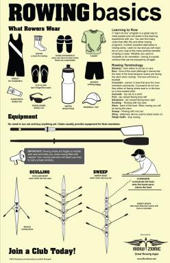 Great for poster for clubs. It's a FREE download go to http://www.rowzone.net: Rowzone Net, Crew Rowing, Crew Oar, Boarding Rowing Paddling, Rowing Crew, Basics Poster, Rowing Basics, Sculling Rowing, Rowing Sculling