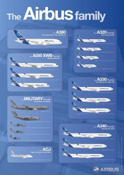 Here's an updated info graphic of the @AirbusGroup family of aircraft: Info Graphic, Airbus A350, Aircraft, Airbus Families, Aviation Infographic, Infographics, Airbus A380