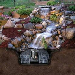 Pondless backyard waterfall: Backyard Waterfall, Waterfalls, Water Features, Waterfeature, Water Fall, Pondless Waterfall, Water Garden, Watergarden