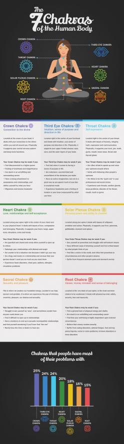Understanding chakra energy and cleansing chakras.: The Human Body, Yoga Chakra, Truth, Yoga Infographic, Cleansing Chakras, Chakras Infographic, Chakra Energy, Chakra Healing