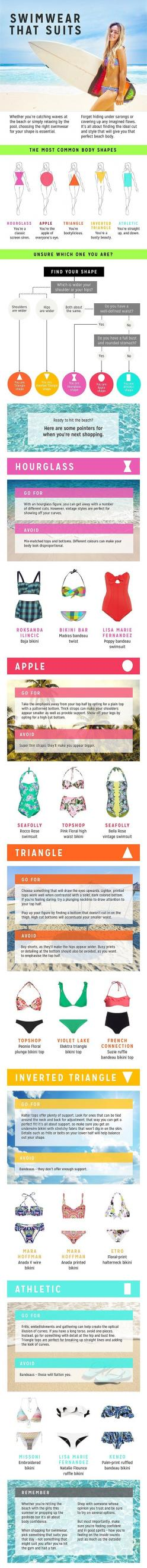 Infographic shows how to choose the RIGHT swimsuit for your body type #dailymail: Body Type, Beach Swimsuits, Choose The Right, Swimwear, Body Shape, Bikini, Infographic, Hourglass