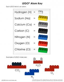 LEGO® Atoms and Molecules: Chemical Reactions - Color laminated LEGO Layout Mat and Atom Key: Idea, Chemical Reaction, Color Laminated, Layout Mat, Laminated Lego, Lego Chemistry, Lego Layout, Lego Atoms, Atom Key