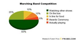marching band memes | Marching Band Competition... - Meme Generator Piechart: Band Thing, Marching Band, Band Geek, Band Competitions, Band Nerd, Bandgeek, Band Life, Marching Bands