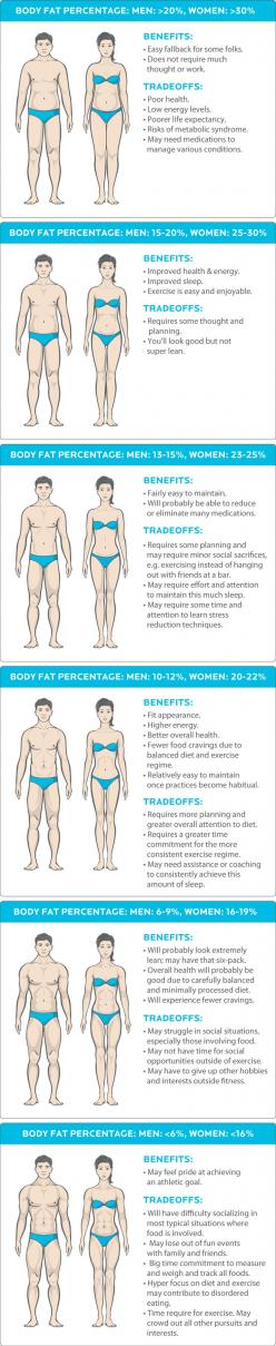 Six-pack abs. Tight butts. Lean, vibrant, flawless health. That's the image the fitness industry...: Lean, Healthy Body Image, Healthy Body Fat Percentage, Bodyfat, Weight Loss, Tight Butt, Flawless Health