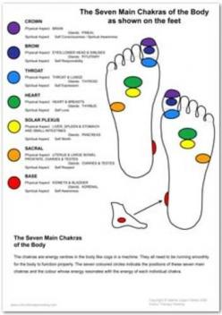 Toe Reading - Reflexology - Energy Chakras on the Feet - Discover What Your Toes Reveal about Your Past, Present, and Future SOLE Purpose.  Get Your Professional Toe Reading Today.: Body, Chakras Feet Lg Jpg, Chakras Feet Lg 352X5001 Jpg, Google Search, F