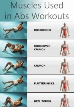 VERY HELPFUL! My goal is to have a great stomach by the end of the year. This chart will help me get there for sure.: Help Me, Health Fitness, Class Fitsugar, Fitness Abs, Abs Workout, Fitness Marina, Fitness Motivation, Fitness Quotes, Ab Workouts