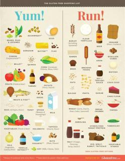 Gluten Free Good & Bad.  This is helpful to know which grains are gluten-free (millet, sorghum, etc): Gluten Free Foods, Celiac, Diet, Shopping Lists, Health, Glutenfree, Free Recipes